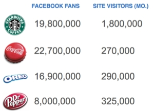 Numbers don't lie; users love interacting with brands on social media platforms. But there is more to the website vs. social media platform debate than meet the eye…