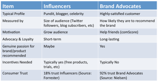 When it comes down to it, who is an influencer? And why is someone else described as an advocate? This chart explains.
